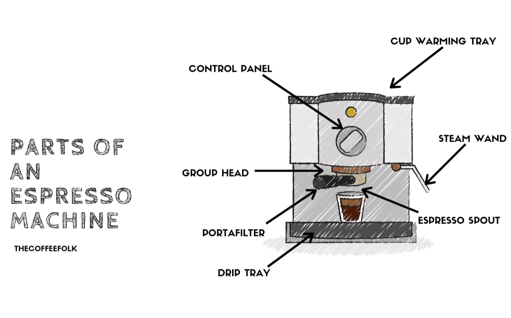 Diagram listing parts of an espresso machine