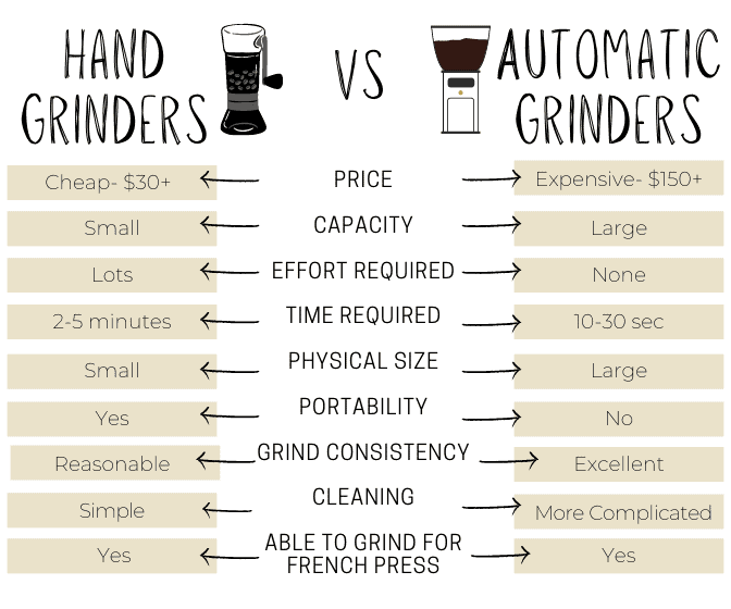 Automatic vs Hand coffee grinder