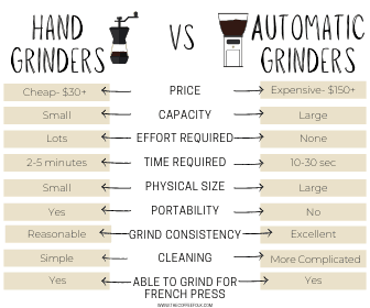 Best coffee grinder for French Press chart