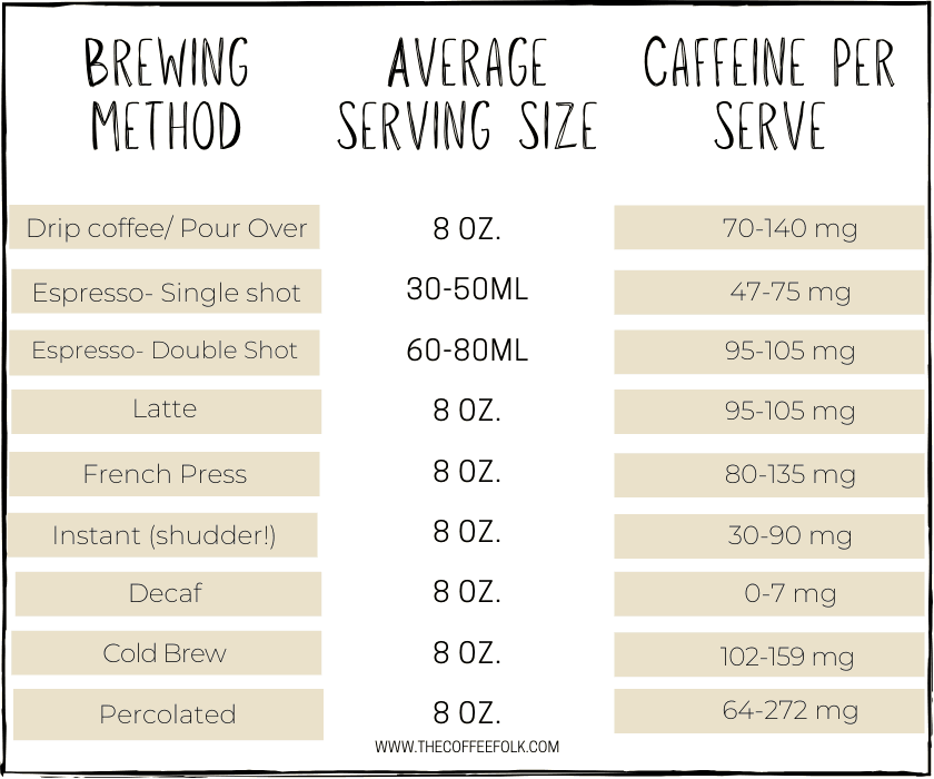 Caffeine Chart showing amount of caffeine in different types of coffee