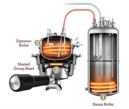 Image showing Breville Dual Boiler triple heat system