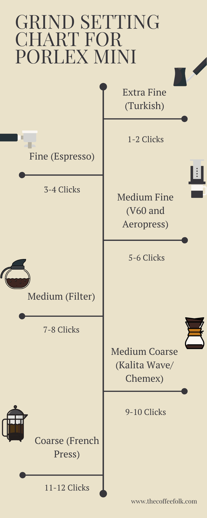 Diagram of what grind settings to use on Porlex Mini for Aeropress, V60, Filter, Chemex and French Press Coffee