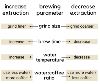 Chart overview of how to increase and decrease coffee extraction by altering brewing parameters