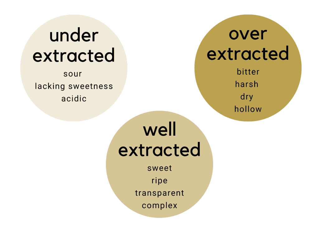 Chart showing taste of under, well and over extracted coffee