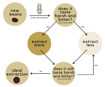 Chart showing how to get ideal extraction with aeropress