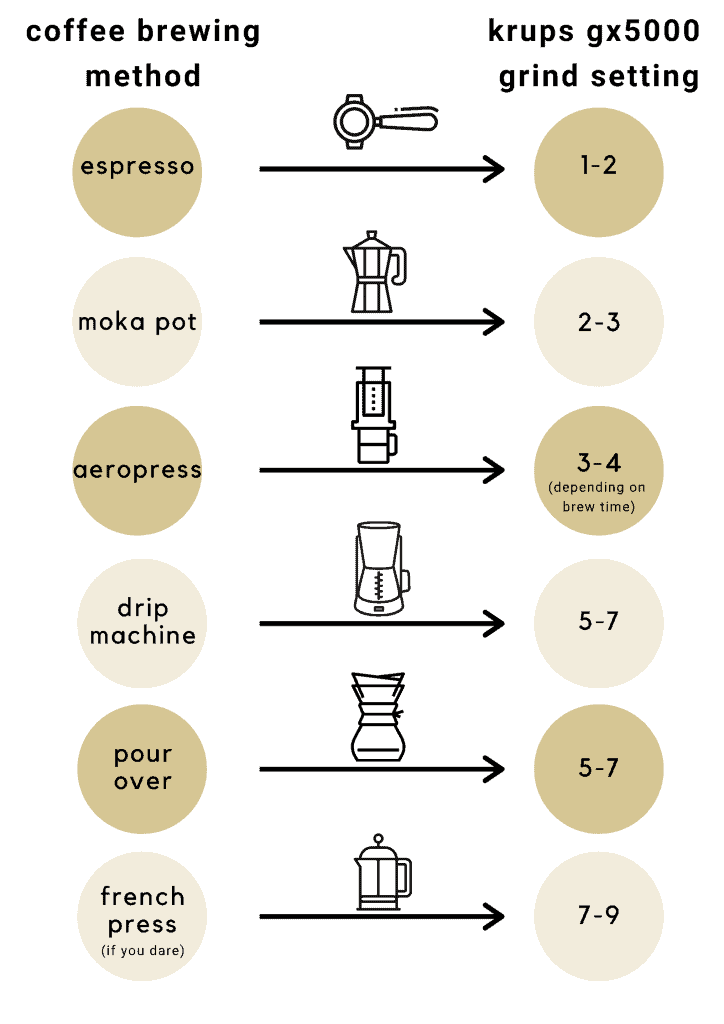 Krups coffee grinder chart