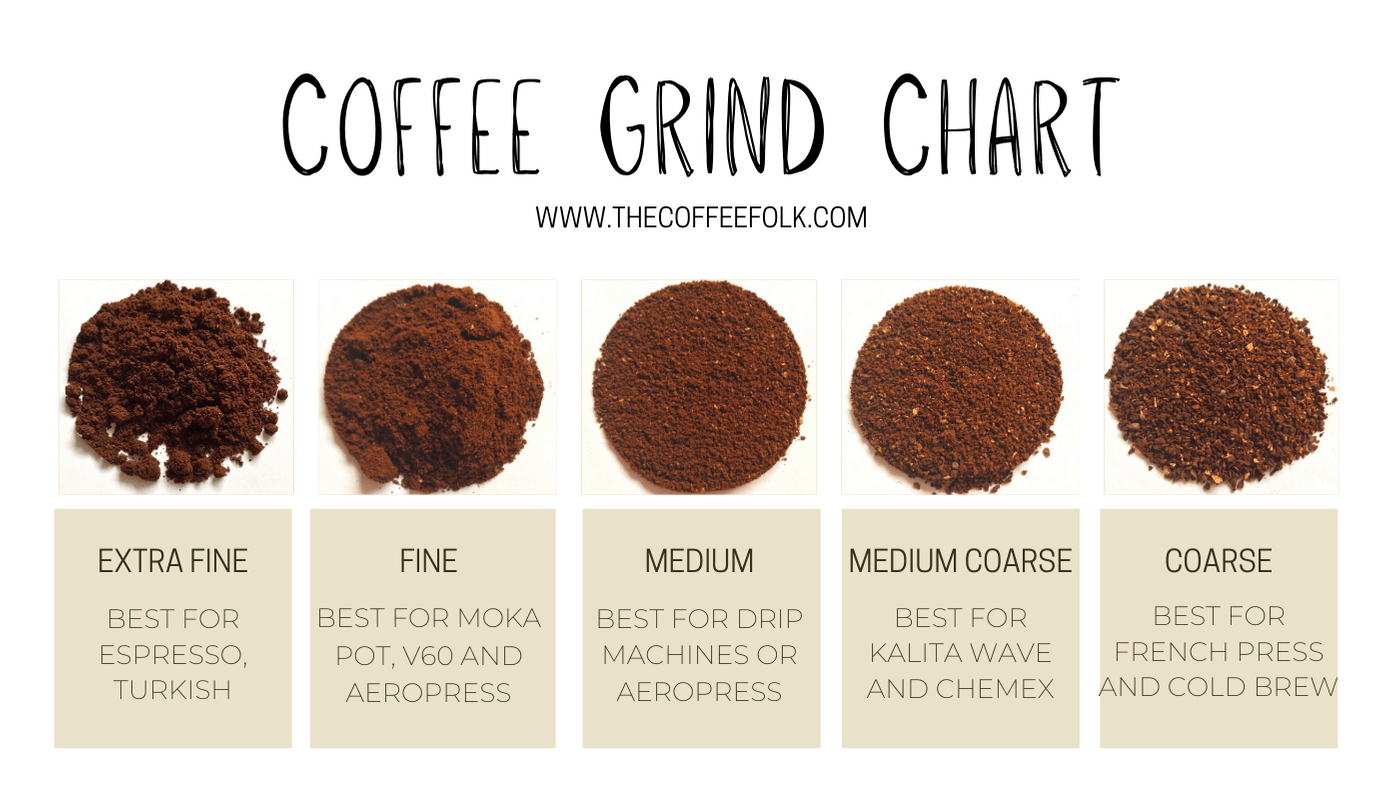 Chart with photos showing coffee grind sizes for each different coffee brewing method; Turkish, Espresso, Pour Over, Aeropress, French press, Moka Pot
